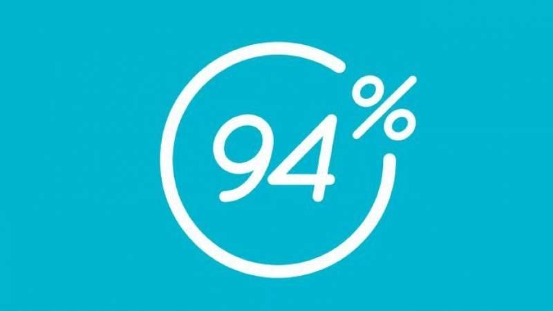 94% + MOD